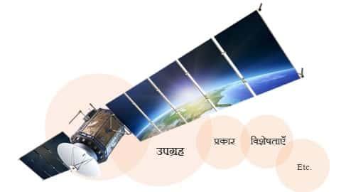 उपग्रह के प्रकार, अर्थ, उपयोग इत्यादि आसान भाषा में