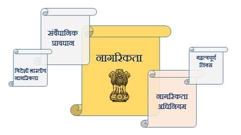 नागरिकता : अर्थ, अर्जन, समाप्ति आदि । Citizenship in hindi