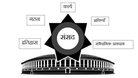 भारतीय संसद : संक्षिप्त परिचर्चा