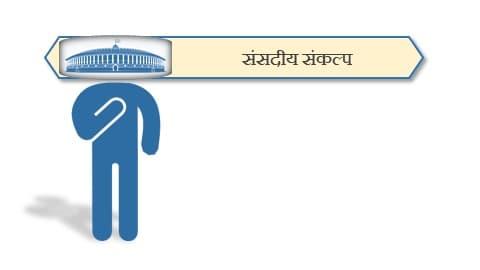 संसदीय संकल्प । Parliamentary resolution