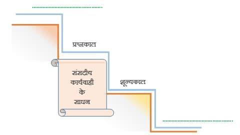 संसदीय कार्यवाही के साधन : प्रश्नकाल एवं शून्यकाल